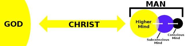 God-Christ-Man